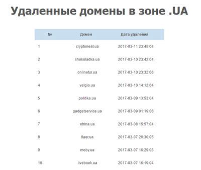 Освобожденные домены UA